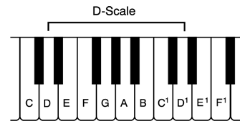 d-scale